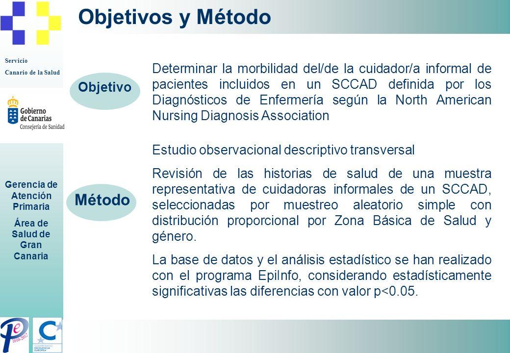 Servicio Canario de la Salud Gerencia de Atención Primaria Área de Salud de Gran Canaria Objetivos y Método Determinar la morbilidad del/de la cuidado