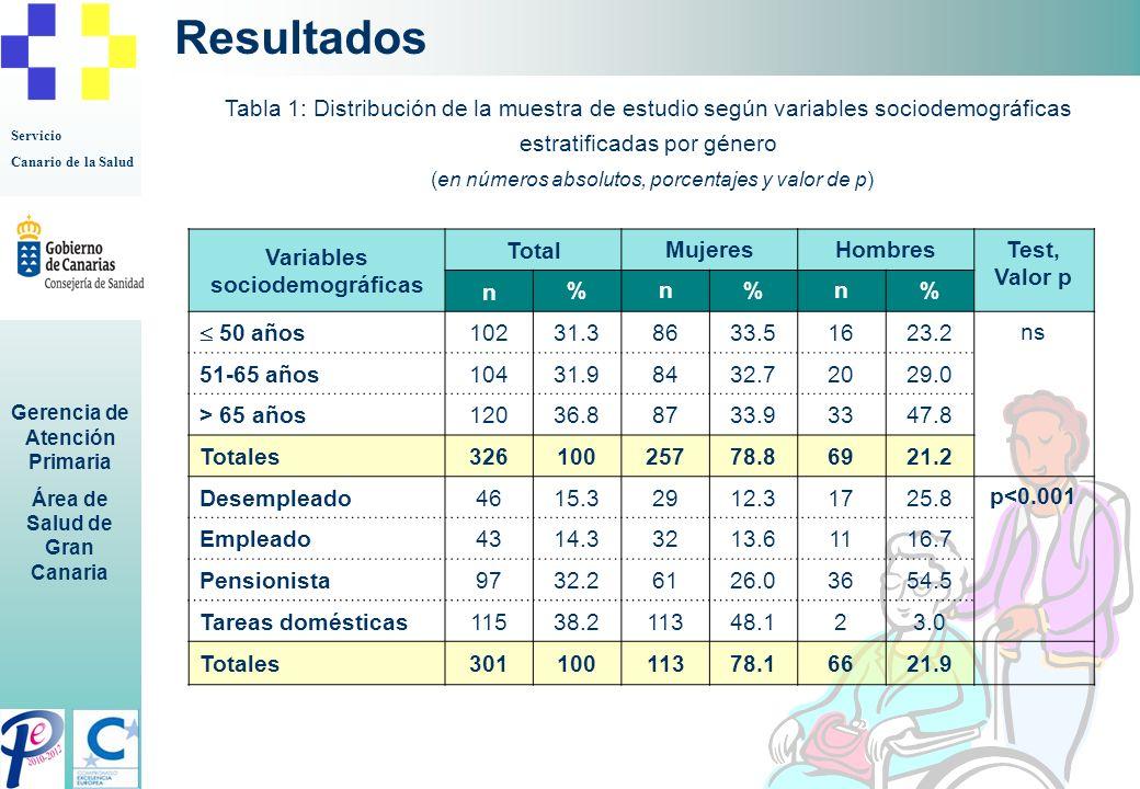 Servicio Canario de la Salud Gerencia de Atención Primaria Área de Salud de Gran Canaria Resultados Tabla 1: Distribución de la muestra de estudio seg
