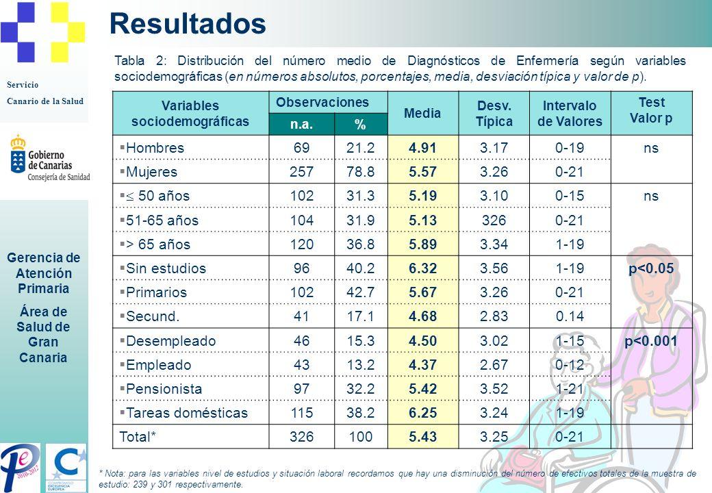 Servicio Canario de la Salud Gerencia de Atención Primaria Área de Salud de Gran Canaria Resultados Tabla 2: Distribución del número medio de Diagnóst