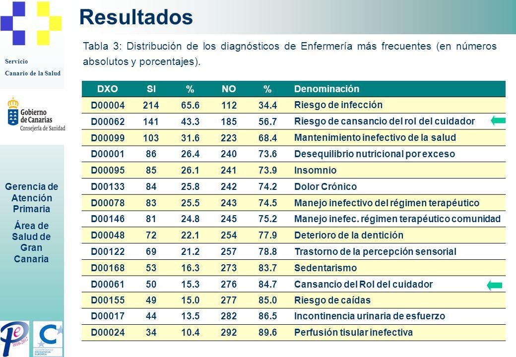 Servicio Canario de la Salud Gerencia de Atención Primaria Área de Salud de Gran Canaria Resultados Tabla 3: Distribución de los diagnósticos de Enfer