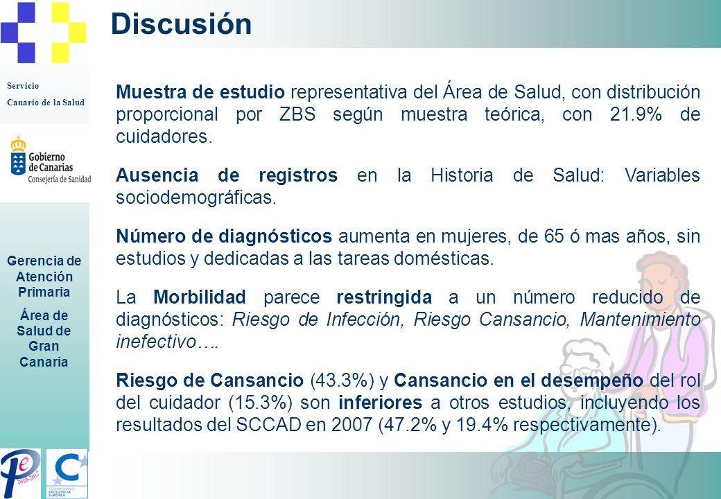 Servicio Canario de la Salud Gerencia de Atención Primaria Área de Salud de Gran Canaria Discusión Muestra de estudio representativa del Área de Salud