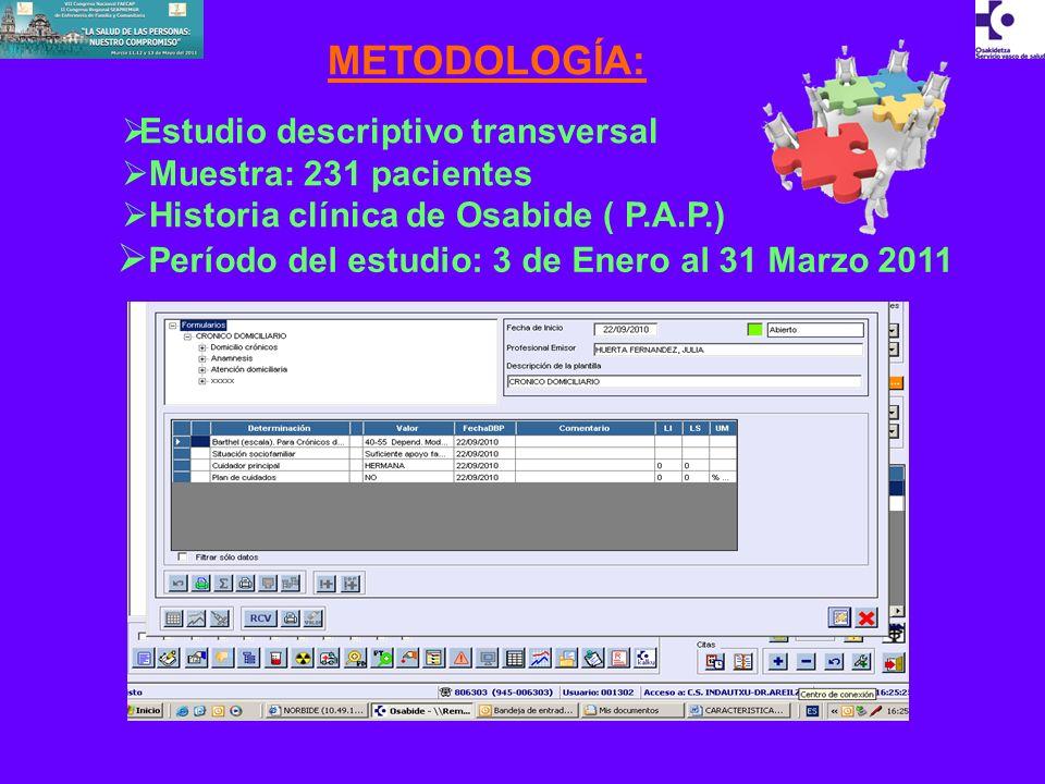 METODOLOGÍA: Estudio descriptivo transversal Muestra: 231 pacientes Historia clínica de Osabide ( P.A.P.) Período del estudio: 3 de Enero al 31 Marzo 2011