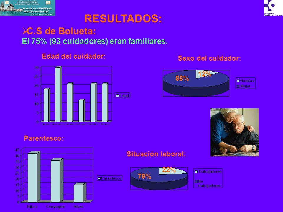 RESULTADOS: C.S de Bolueta: El 75% (93 cuidadores) eran familiares.
