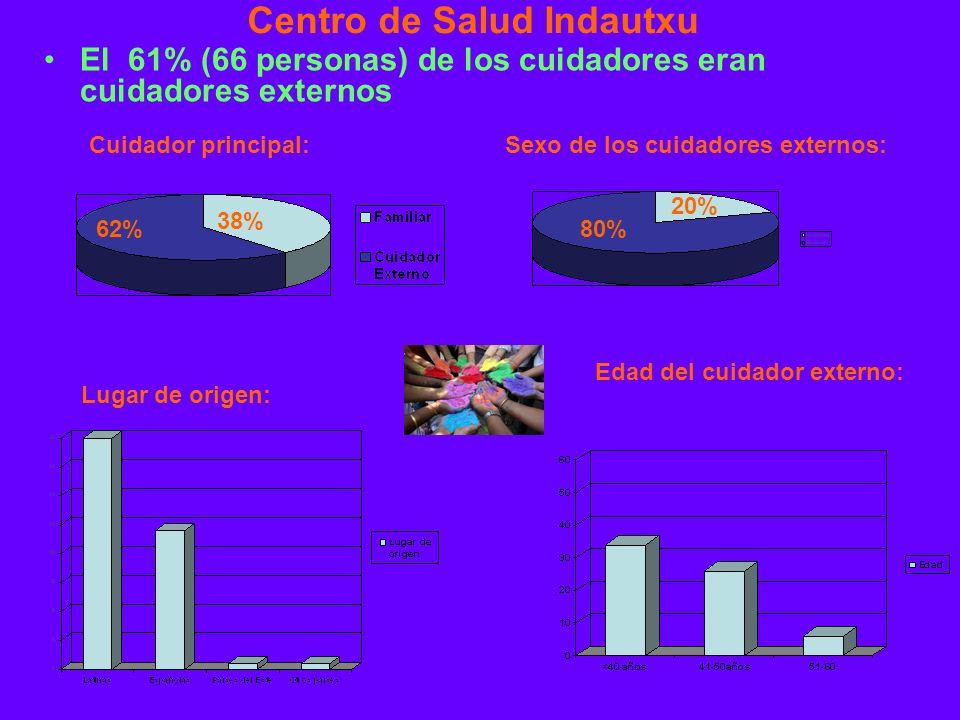Centro de Salud Indautxu El 61% (66 personas) de los cuidadores eran cuidadores externos EDAD: Edad del cuidador externo: Sexo de los cuidadores externos: Lugar de origen: 80% 20% Cuidador principal: 38% 62%
