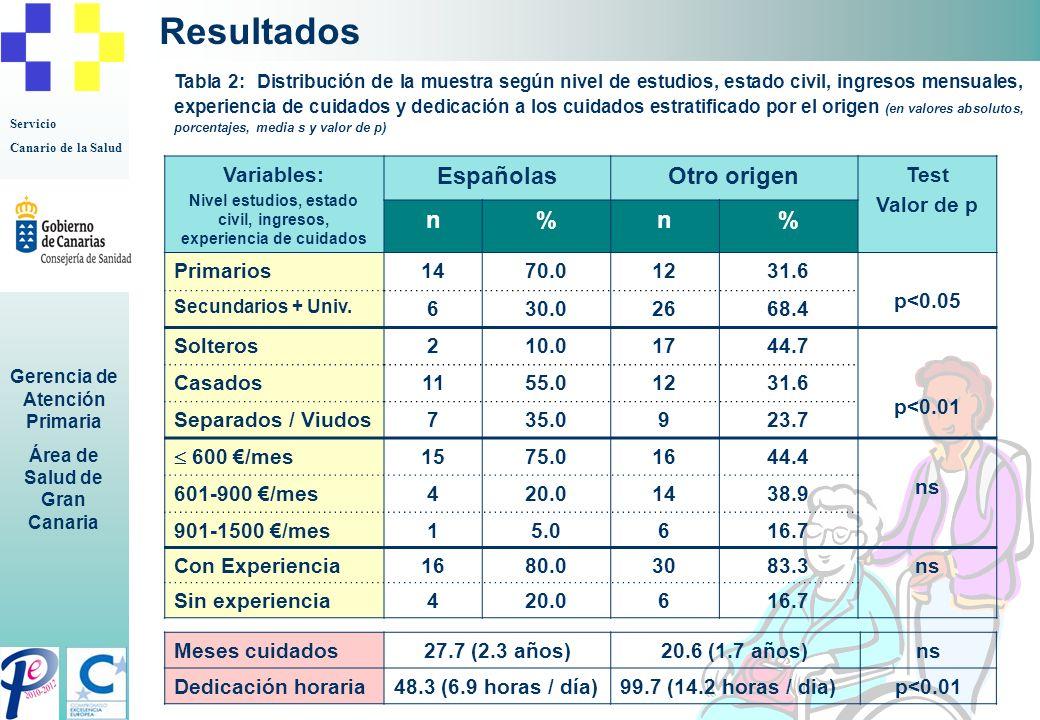 Servicio Canario de la Salud Gerencia de Atención Primaria Área de Salud de Gran Canaria Resultados Variable: Origen ObservacionesEZ reducida Max – Min.Test Valor de p n% Español 1933.911.687-23ns Otro origen 3766.115.057-35 Total 5610013.907-35 Tabla 3: Sobrecarga del cuidador: Valor medio de la Escala de Zarit reducida según origen edad (en valores absolutos, porcentajes, media, valores máximos y mínimos y valor de p) La EZ reducida utilizada en cuidados paliativos para determinar la claudicación familiar tiene una Sensibilidad del 100%, una Especificidad del 90,5%, un Valor Predictivo Positivo del 95,45% y un Valor Predictivo Negativo del 100% (Regueiro Martínez A.