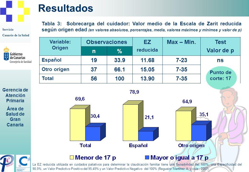 Servicio Canario de la Salud Gerencia de Atención Primaria Área de Salud de Gran Canaria Resultados Variable: Origen ObservacionesEZ reducida Max – Mi