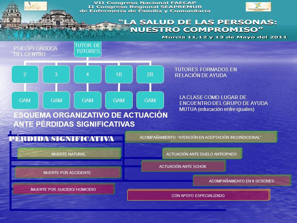 TUTOR DE TUTORES 2 GAM 3 4 1B GAM 2B GAM PSICOPEDAGOGA DEL CENTRO LA CLASE COMO LUGAR DE ENCUENTRO DEL GRUPO DE AYUDA MUTUA (educación entre iguales)