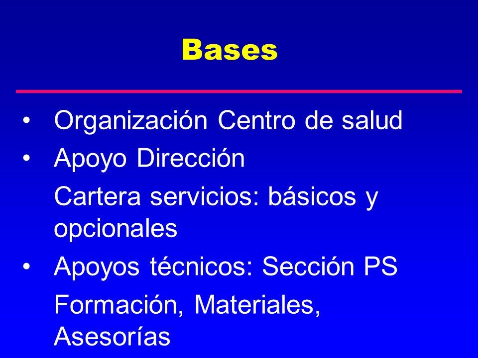 Bases Organización Centro de salud Apoyo Dirección Cartera servicios: básicos y opcionales Apoyos técnicos: Sección PS Formación, Materiales, Asesoría
