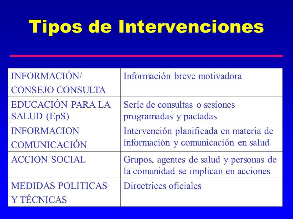Tipos de Intervenciones INFORMACIÓN/ CONSEJO CONSULTA Información breve motivadora EDUCACIÓN PARA LA SALUD (EpS) Serie de consultas o sesiones program