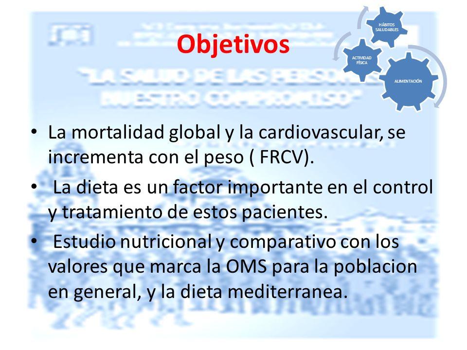 Objetivos La mortalidad global y la cardiovascular, se incrementa con el peso ( FRCV).