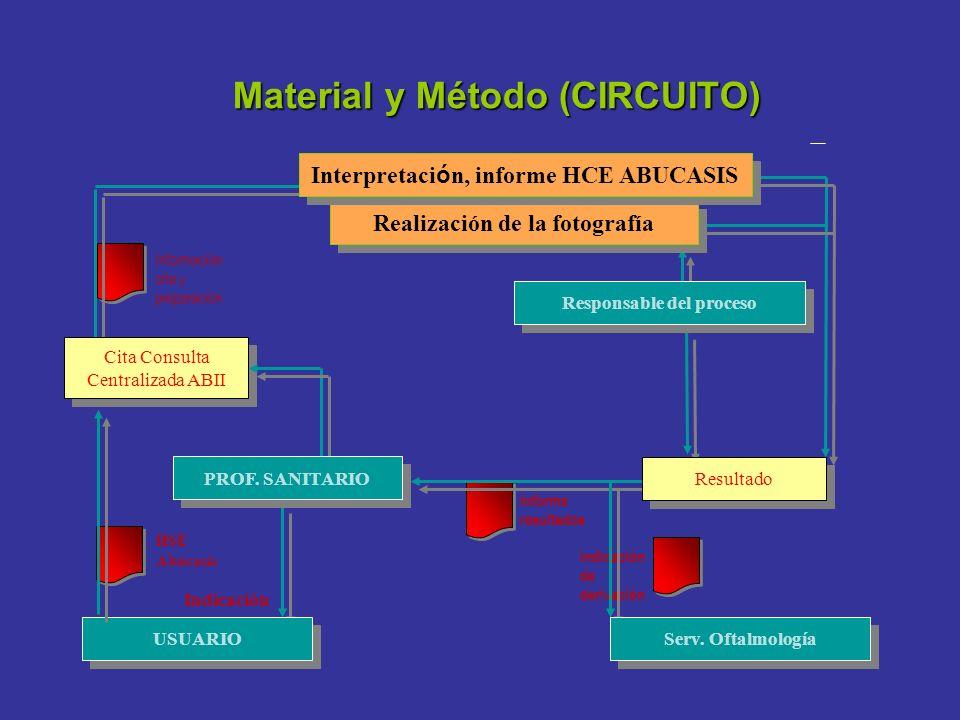 Material y Método (CIRCUITO) Indicación Informe resultados Indicación de derivación Información cita y preparación Responsable del proceso Realización