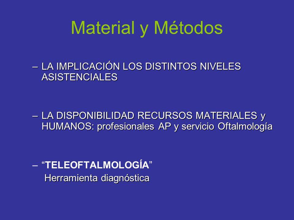 Material y Métodos –LA IMPLICACIÓN LOS DISTINTOS NIVELES ASISTENCIALES –LA DISPONIBILIDAD RECURSOS MATERIALES y HUMANOS: profesionales AP y servicio O