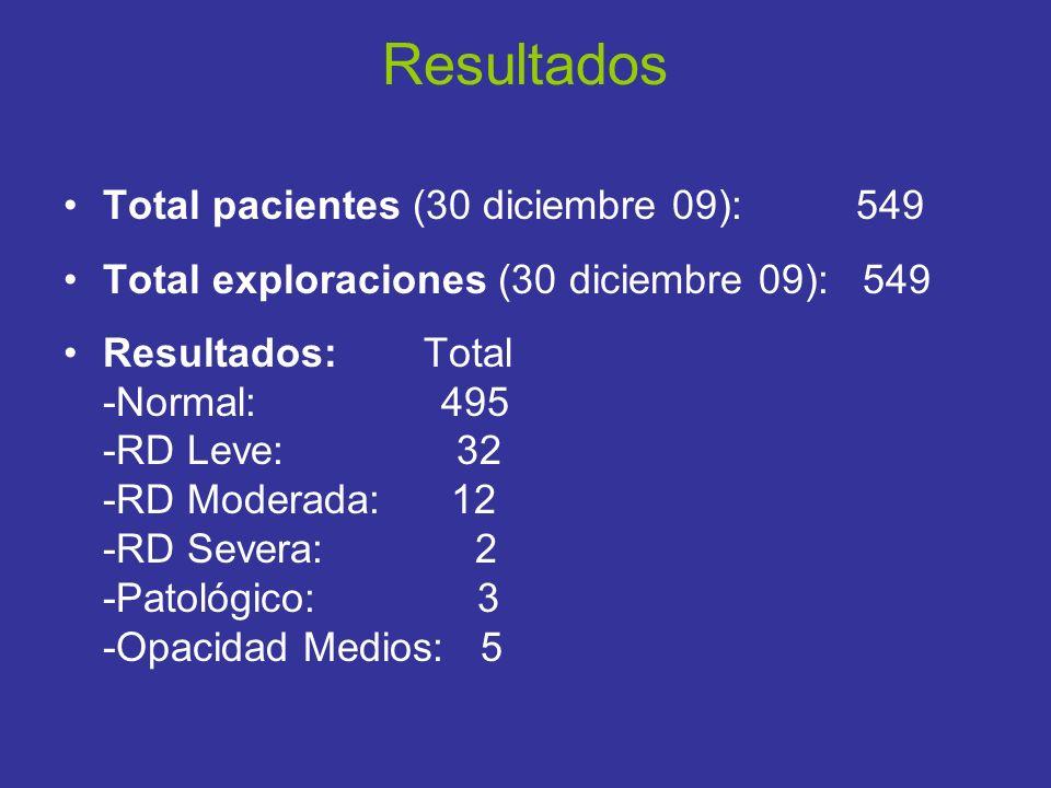 Resultados Total pacientes (30 diciembre 09): 549 Total exploraciones (30 diciembre 09): 549 Resultados: Total -Normal: 495 -RD Leve: 32 -RD Moderada: