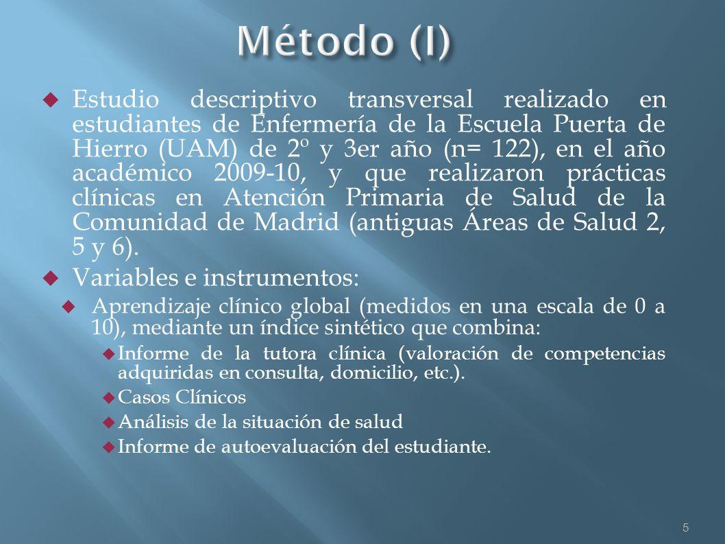 Estudio descriptivo transversal realizado en estudiantes de Enfermería de la Escuela Puerta de Hierro (UAM) de 2º y 3er año (n= 122), en el año académ