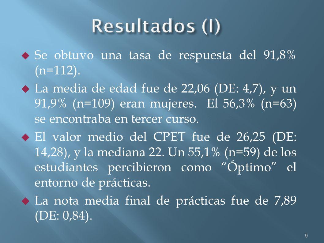 Se obtuvo una tasa de respuesta del 91,8% (n=112). La media de edad fue de 22,06 (DE: 4,7), y un 91,9% (n=109) eran mujeres. El 56,3% (n=63) se encont