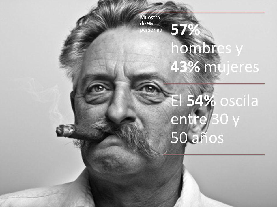 Muestra de 95 personas 57% hombres y 43% mujeres El 54% oscila entre 30 y 50 años