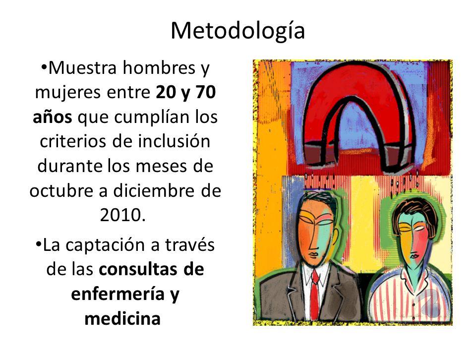 Metodología Muestra hombres y mujeres entre 20 y 70 años que cumplían los criterios de inclusión durante los meses de octubre a diciembre de 2010. La