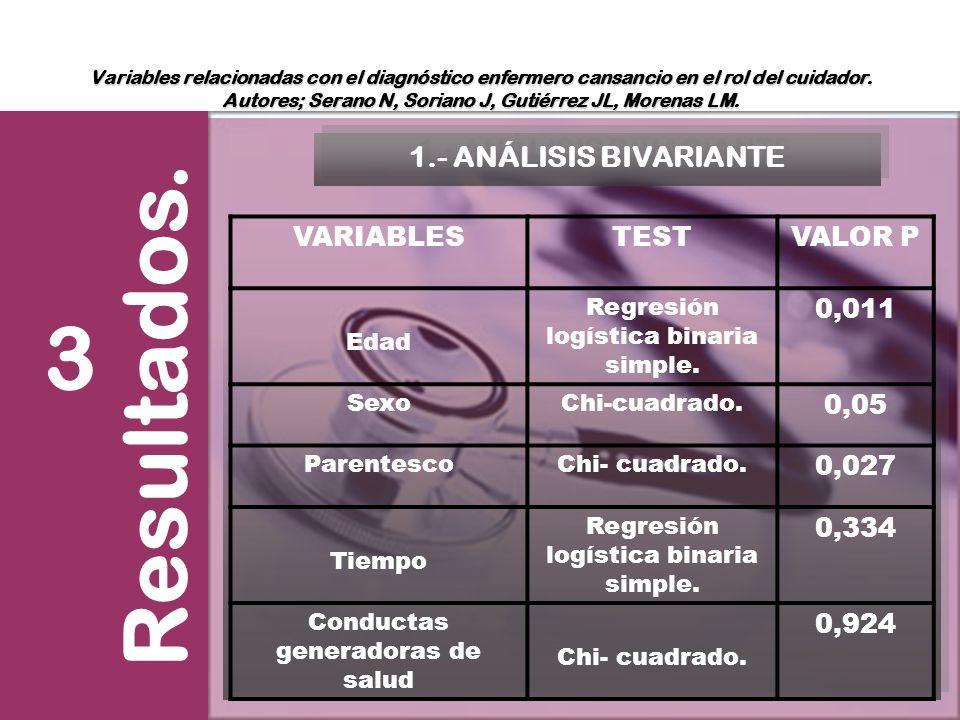 Variables relacionadas con el diagnóstico enfermero cansancio en el rol del cuidador. Autores; Serano N, Soriano J, Gutiérrez JL, Morenas LM. Resultad