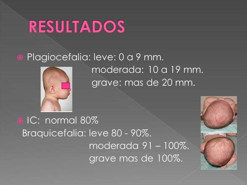 Plagiocefalia: leve: 0 a 9 mm. moderada: 10 a 19 mm. grave: mas de 20 mm. IC: normal 80% Braquicefalia: leve 80 - 90%. moderada 91 – 100%. grave mas d