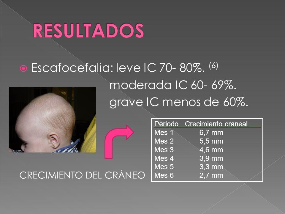 Escafocefalia: leve IC 70- 80%. (6) moderada IC 60- 69%. grave IC menos de 60%. CRECIMIENTO DEL CRÁNEO Periodo Crecimiento craneal Mes 1 6,7 mm Mes 2