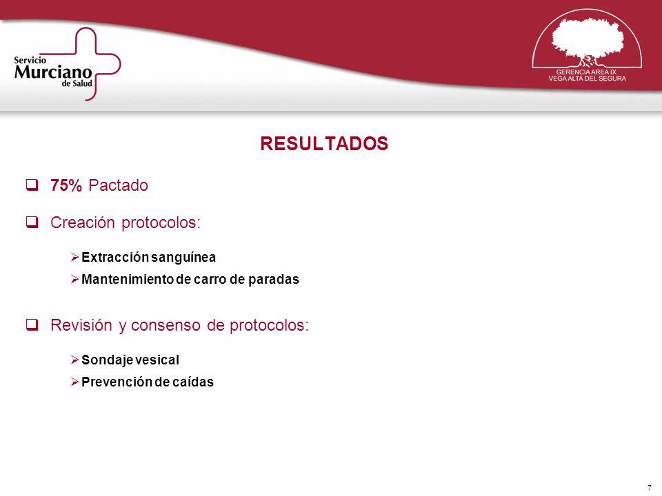 7 RESULTADOS 75% Pactado Creación protocolos: Extracción sanguínea Mantenimiento de carro de paradas Revisión y consenso de protocolos: Sondaje vesica