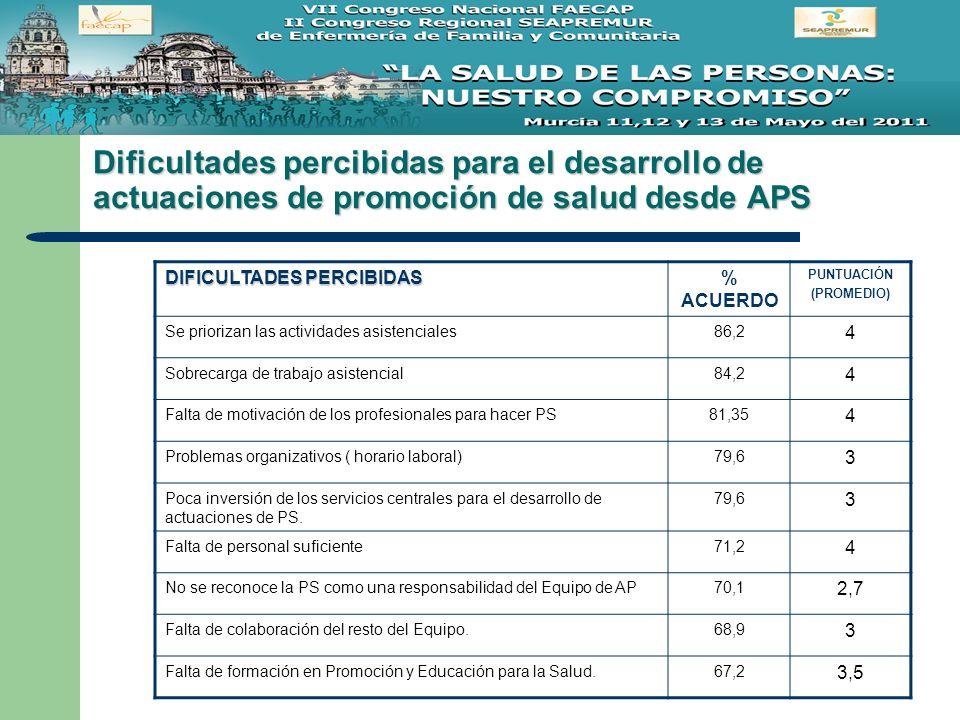 Dificultades percibidas para el desarrollo de actuaciones de promoción de salud desde APS DIFICULTADES PERCIBIDAS % ACUERDO PUNTUACIÓN (PROMEDIO) Se p