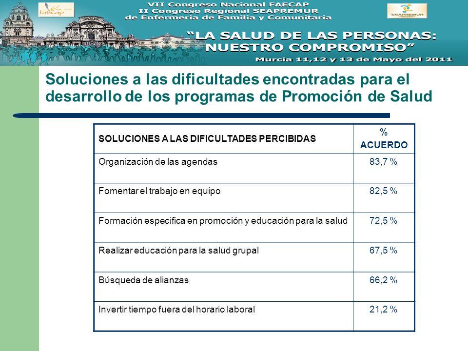 Soluciones a las dificultades encontradas para el desarrollo de los programas de Promoción de Salud SOLUCIONES A LAS DIFICULTADES PERCIBIDAS % ACUERDO