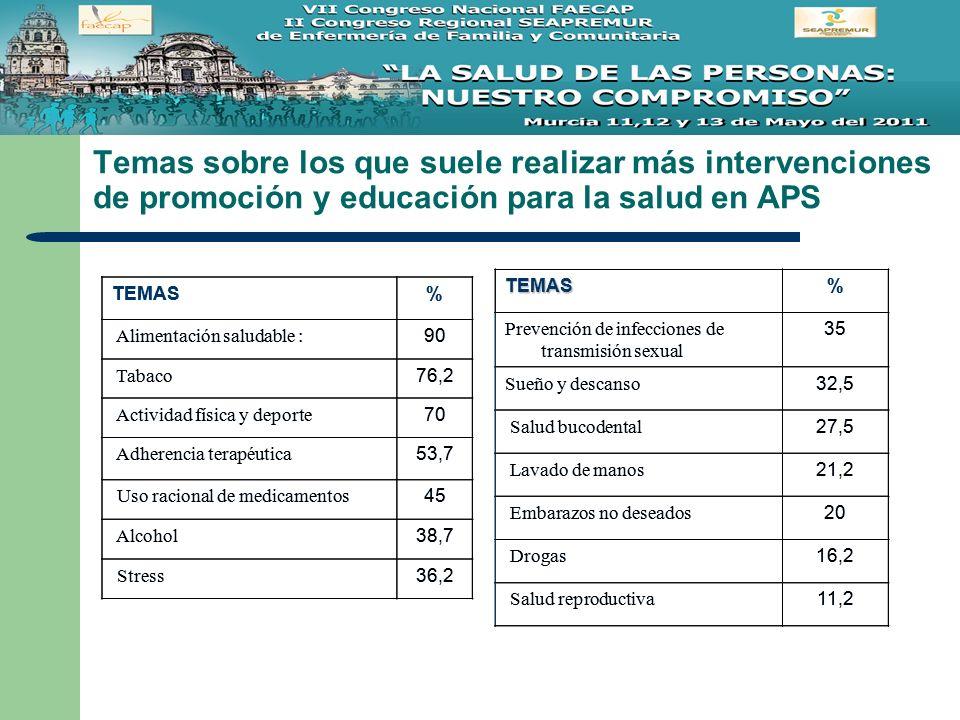 Temas sobre los que suele realizar más intervenciones de promoción y educación para la salud en APS TEMAS % Alimentación saludable : 90 Tabaco 76,2 Ac
