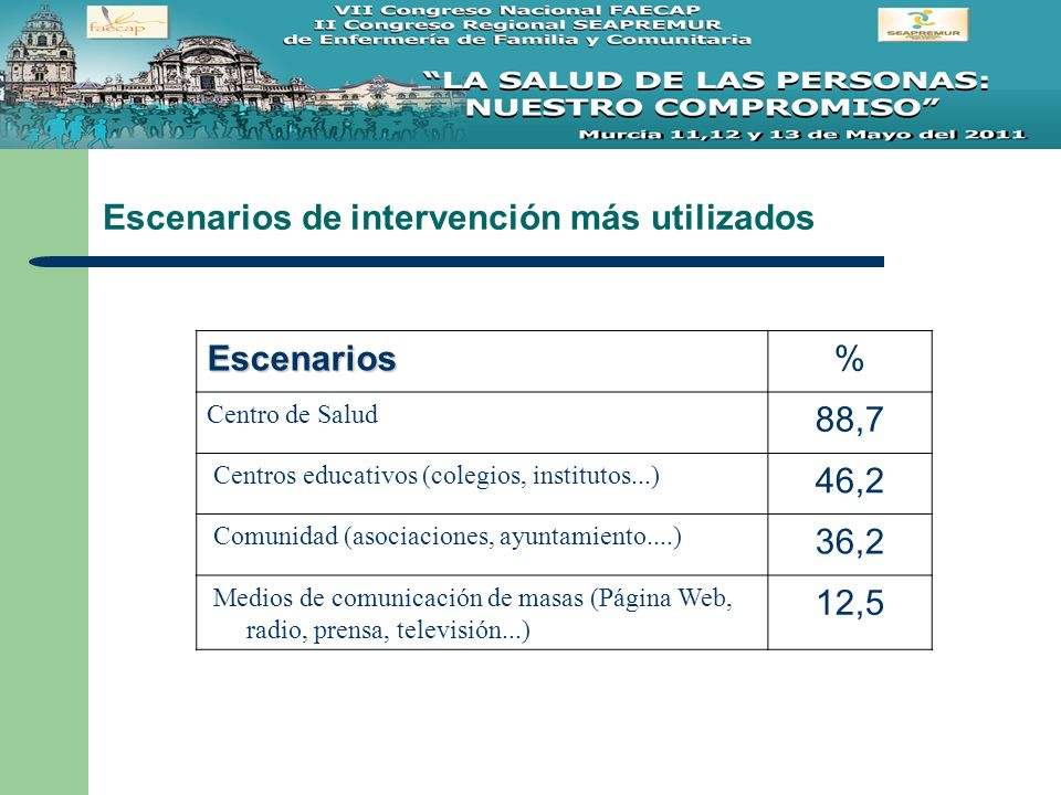 Escenarios de intervención más utilizados Escenarios% Centro de Salud 88,7 Centros educativos (colegios, institutos...) 46,2 Comunidad (asociaciones,
