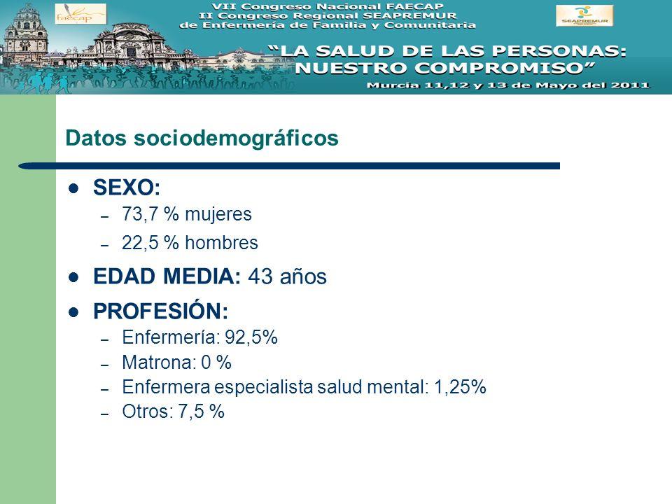 Datos sociodemográficos SEXO: – 73,7 % mujeres – 22,5 % hombres EDAD MEDIA: 43 años PROFESIÓN: – Enfermería: 92,5% – Matrona: 0 % – Enfermera especial