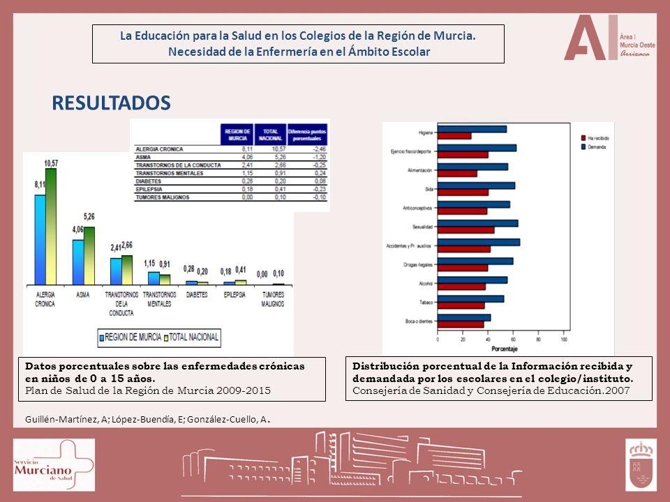 La Educación para la Salud en los Colegios de la Región de Murcia. Necesidad de la Enfermería en el Ámbito Escolar RESULTADOS Datos porcentuales sobre