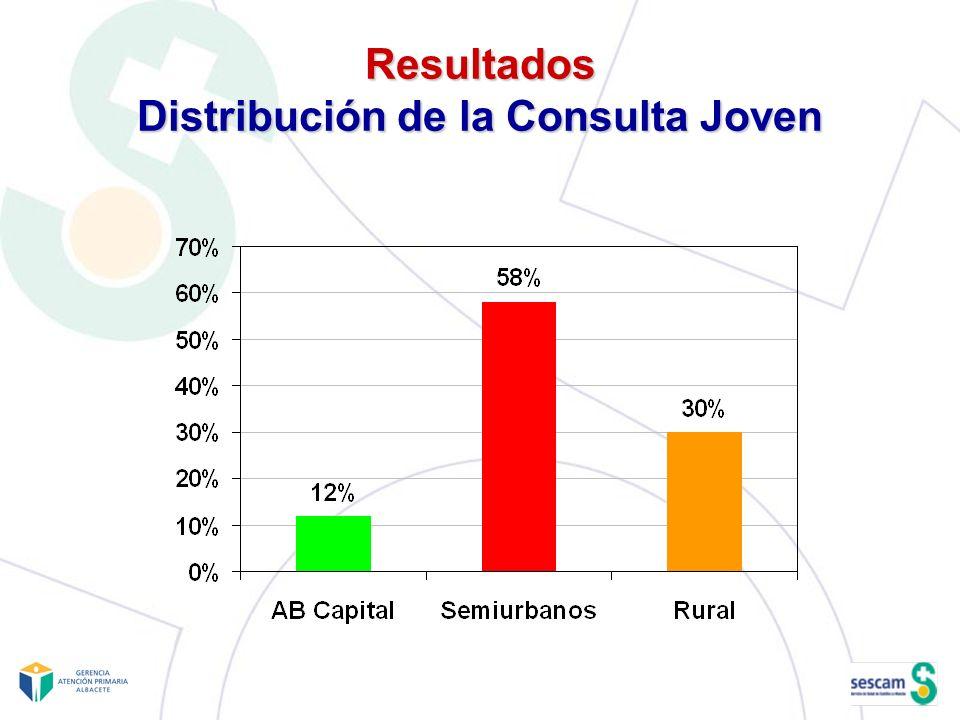 Resultados Distribución de la Consulta Joven