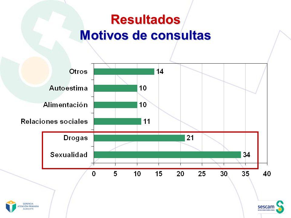 Resultados Motivos de consultas
