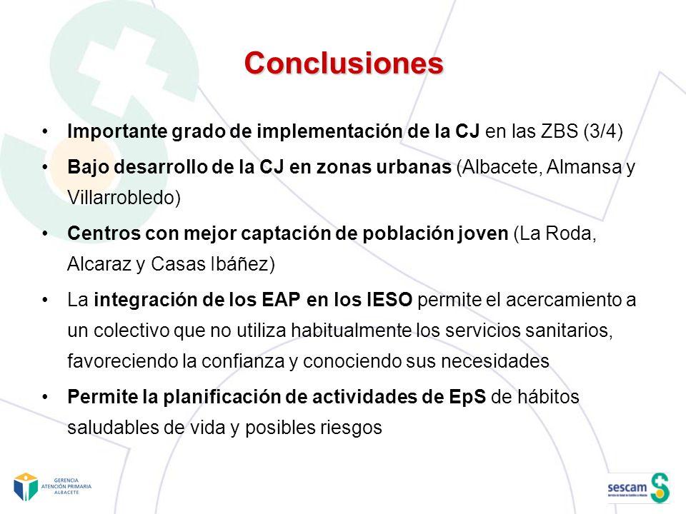 Conclusiones Importante grado de implementación de la CJ en las ZBS (3/4) Bajo desarrollo de la CJ en zonas urbanas (Albacete, Almansa y Villarrobledo