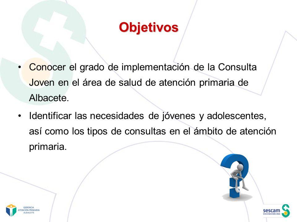 Objetivos Conocer el grado de implementación de la Consulta Joven en el área de salud de atención primaria de Albacete. Identificar las necesidades de