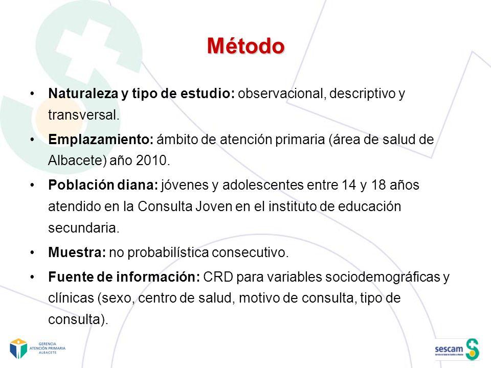 Método Naturaleza y tipo de estudio: observacional, descriptivo y transversal. Emplazamiento: ámbito de atención primaria (área de salud de Albacete)