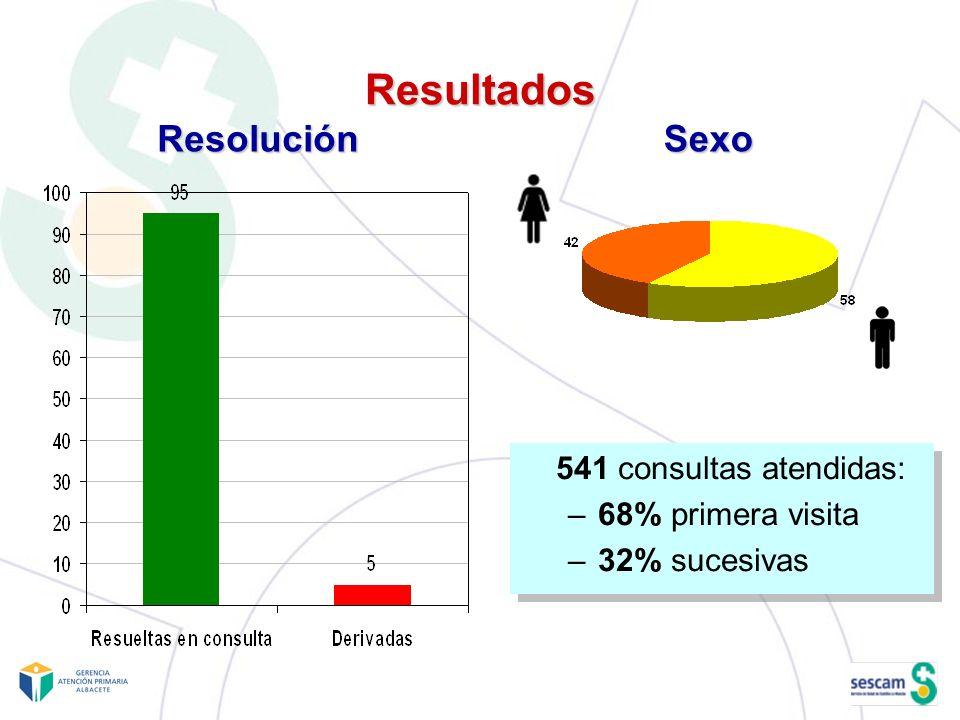 Resultados 541 consultas atendidas: –68% primera visita –32% sucesivas 541 consultas atendidas: –68% primera visita –32% sucesivas SexoResolución