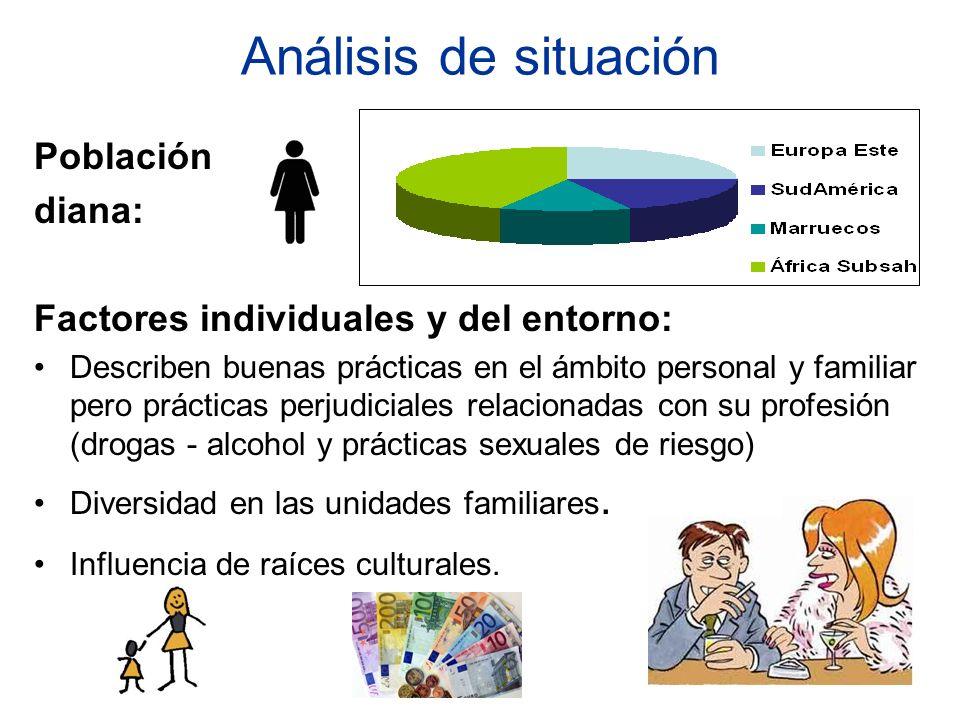 Análisis de situación Población diana: Factores individuales y del entorno: Describen buenas prácticas en el ámbito personal y familiar pero prácticas