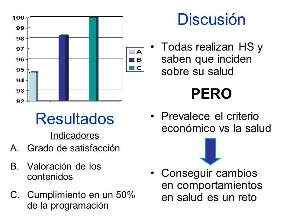 Resultados Indicadores A.Grado de satisfacción B.Valoración de los contenidos C.Cumplimiento en un 50% de la programación Discusión Todas realizan HS