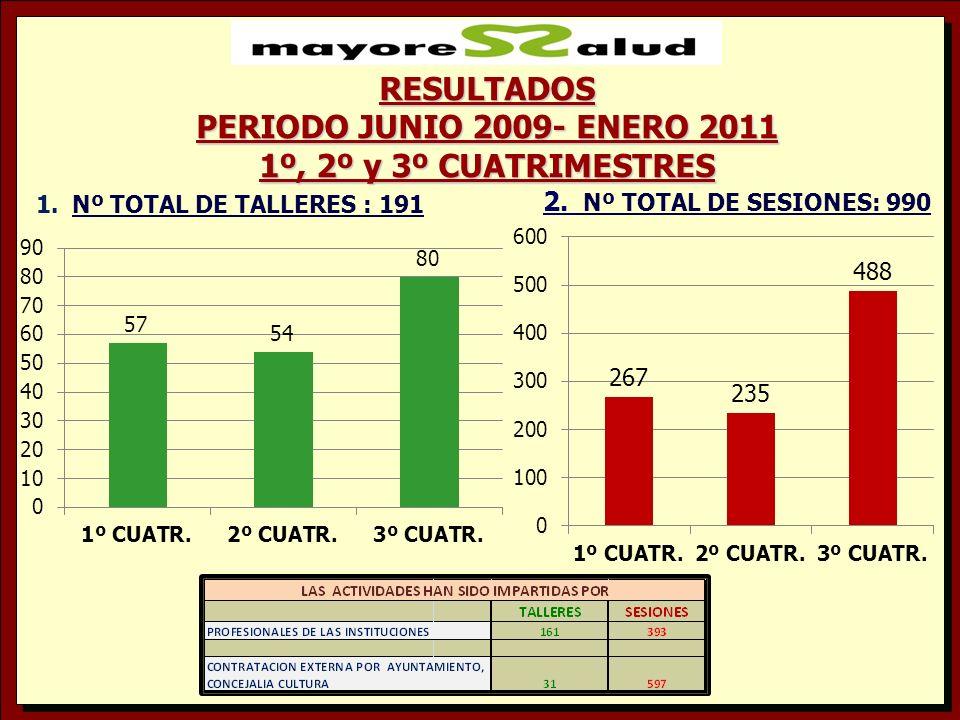 1.Nº TOTAL DE TALLERES : 191 2. Nº TOTAL DE SESIONES: 990 RESULTADOS PERIODO JUNIO 2009- ENERO 2011 1º, 2º y 3º CUATRIMESTRES