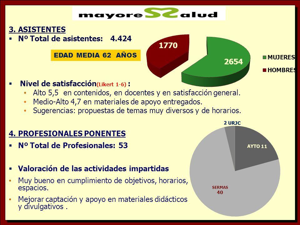 3. ASISTENTES Nº Total de asistentes: 4.424 Nivel de satisfacción (Likert 1-6) : Alto 5,5 en contenidos, en docentes y en satisfacción general. Medio-