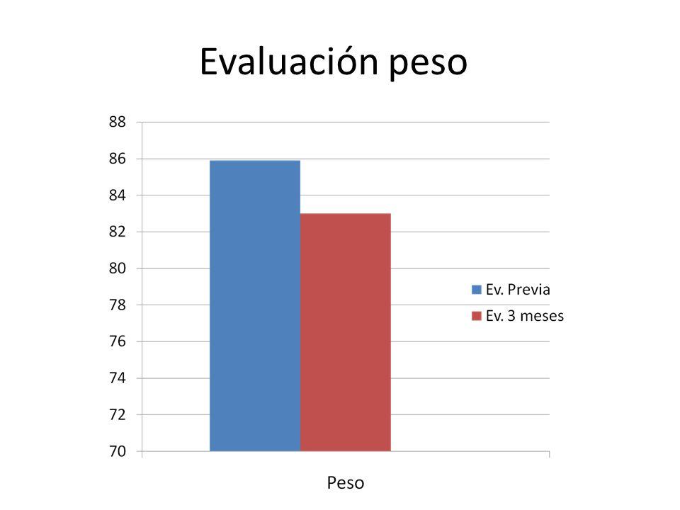 Evaluación peso