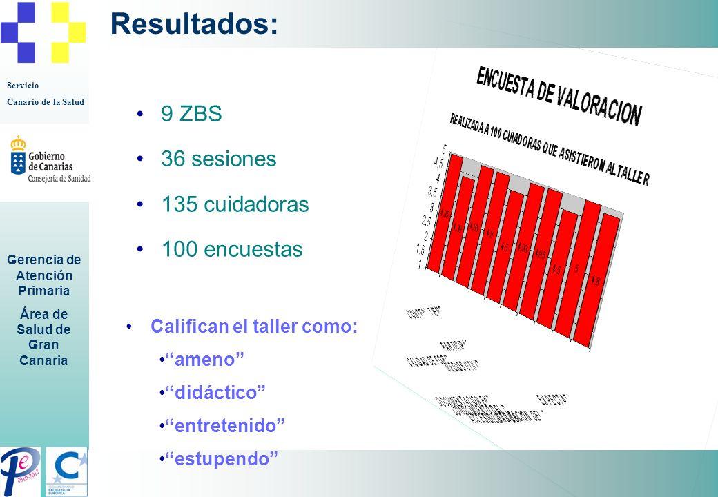 Servicio Canario de la Salud Gerencia de Atención Primaria Área de Salud de Gran Canaria Resultados: 9 ZBS 36 sesiones 135 cuidadoras 100 encuestas Ca