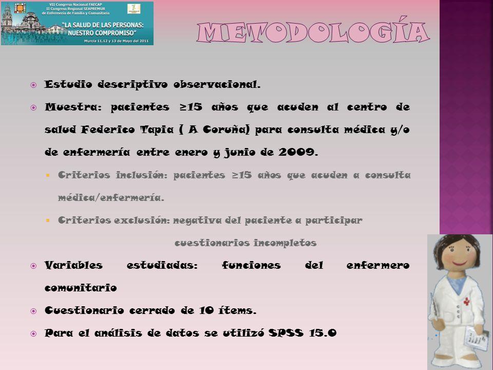 Estudio descriptivo observacional. Muestra: pacientes 15 años que acuden al centro de salud Federico Tapia ( A Coruña) para consulta médica y/o de enf