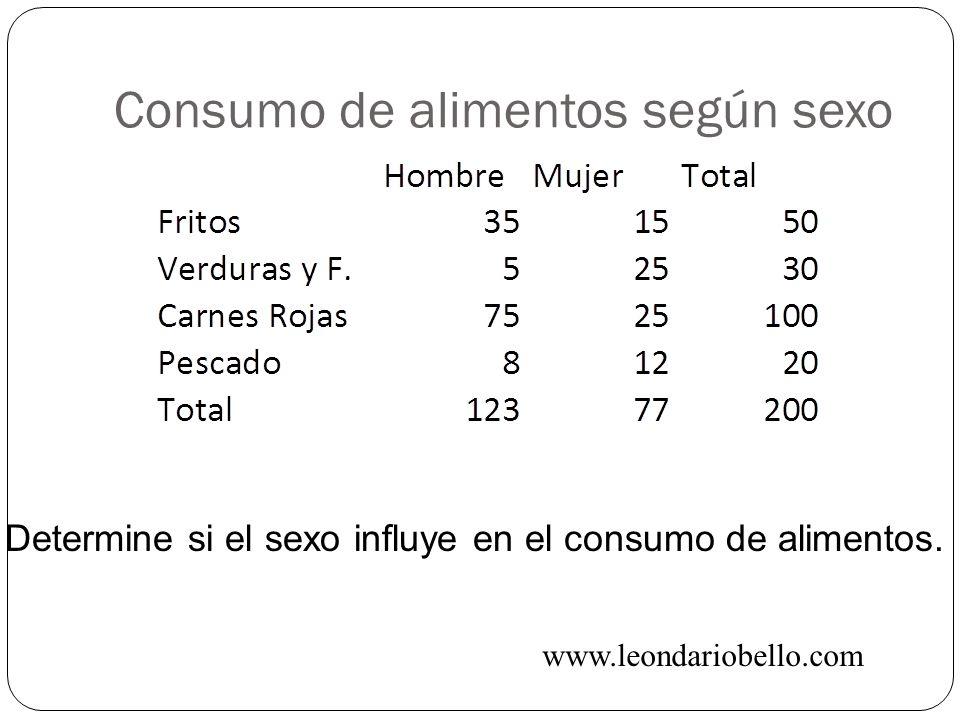 Consumo de alimentos según sexo Determine si el sexo influye en el consumo de alimentos. www.leondariobello.com