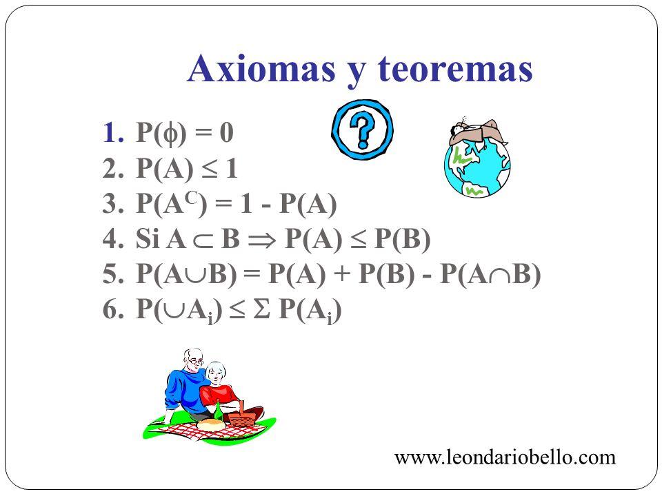Axiomas y teoremas 1. P( ) = 0 2. P(A) 1 3. P(A C ) = 1 - P(A) 4.Si A B P(A) P(B) 5.P(A B) = P(A) + P(B) - P(A B) 6.P( A i ) P(A i ) www.leondariobell