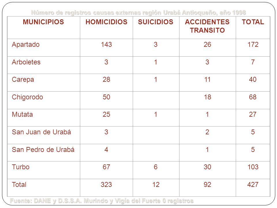 MUNICIPIOSHOMICIDIOSSUICIDIOSACCIDENTES TRANSITO TOTAL Apartado143326172 Arboletes3137 Carepa2811140 Chigorodo50 1868 Mutata251127 San Juan de Urabá3