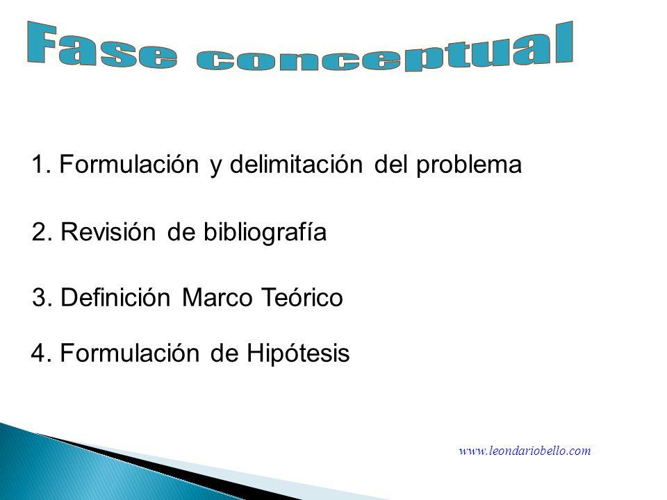 1. Conceptual 2. Diseño y planeación 3. Empirica 4. Analitica 5. Difusión Preguntas de Investigación Hipótesis Validez y credibilidad de los resultado