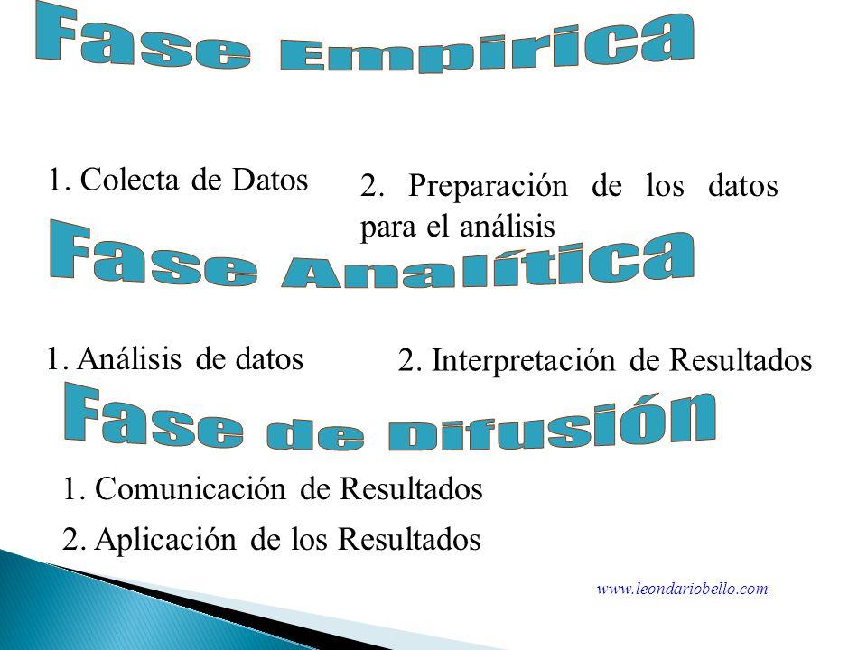 1. Diseño de la Investigación 2. Identificación de la Población 3. Especificar los métodos para medir las variables de investigación 4. Diseño del Pla
