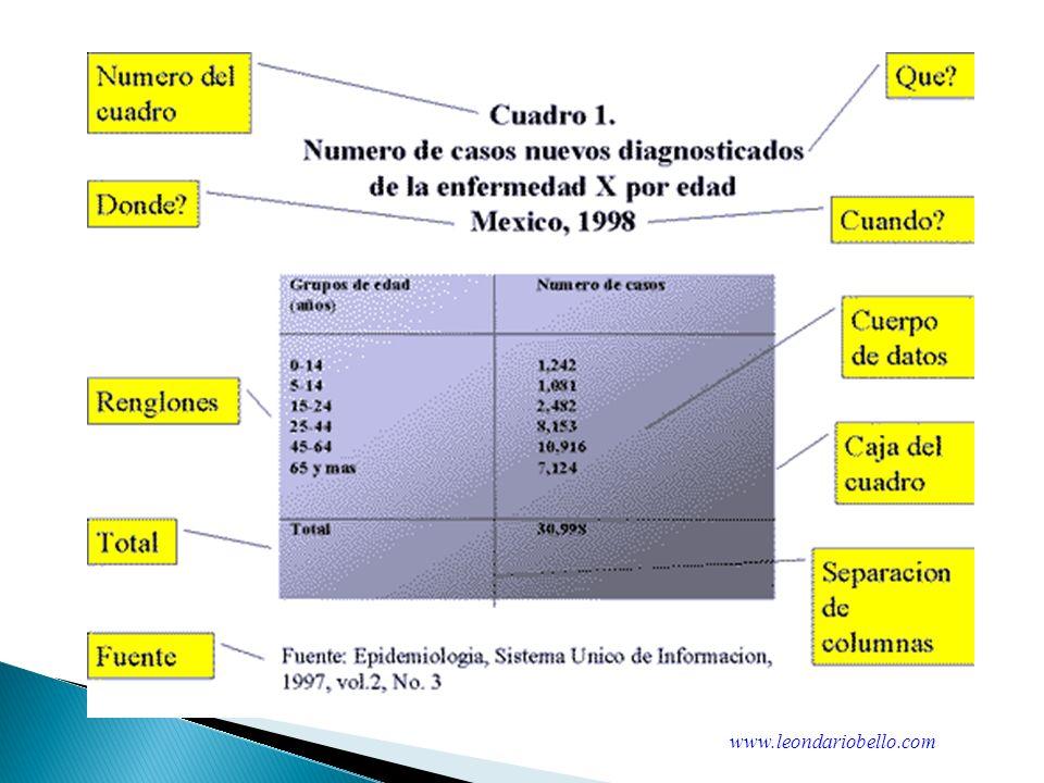 Gráficos Municipio o vereda SexoEstado CivilOcupaciónEmpresaEdadTiene Acceso a Internet www.leondariobello.com